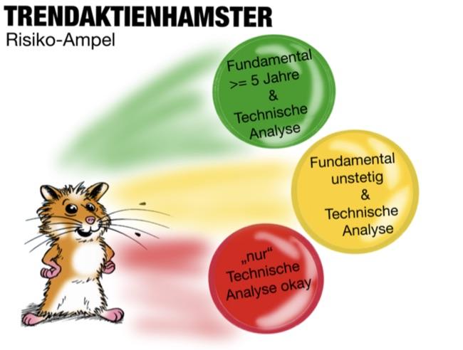 RISIKOAMPEL - TRENDAKTIENHAMSTER