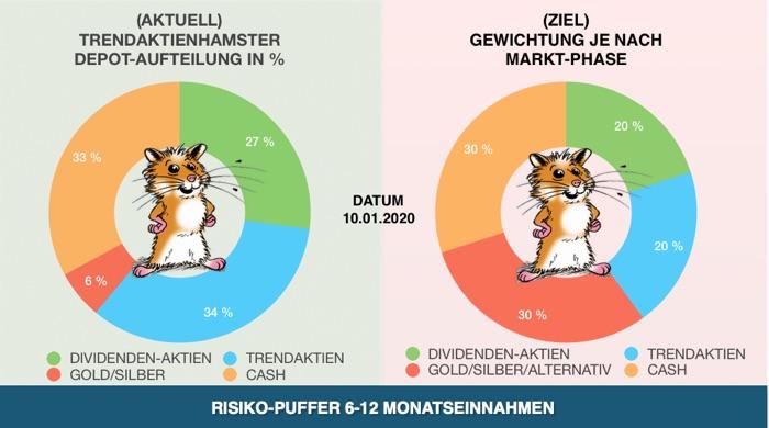 BÖRSENCRASH-DEPOTAUFTEILUNG-TRENDAKTIENHAMSTER